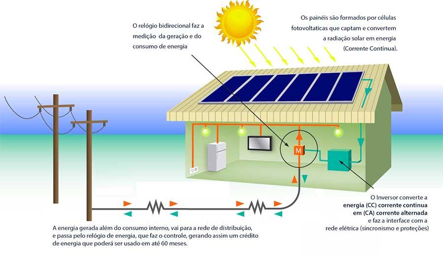 Resultado de imagem para produção de energia solar por consumidores